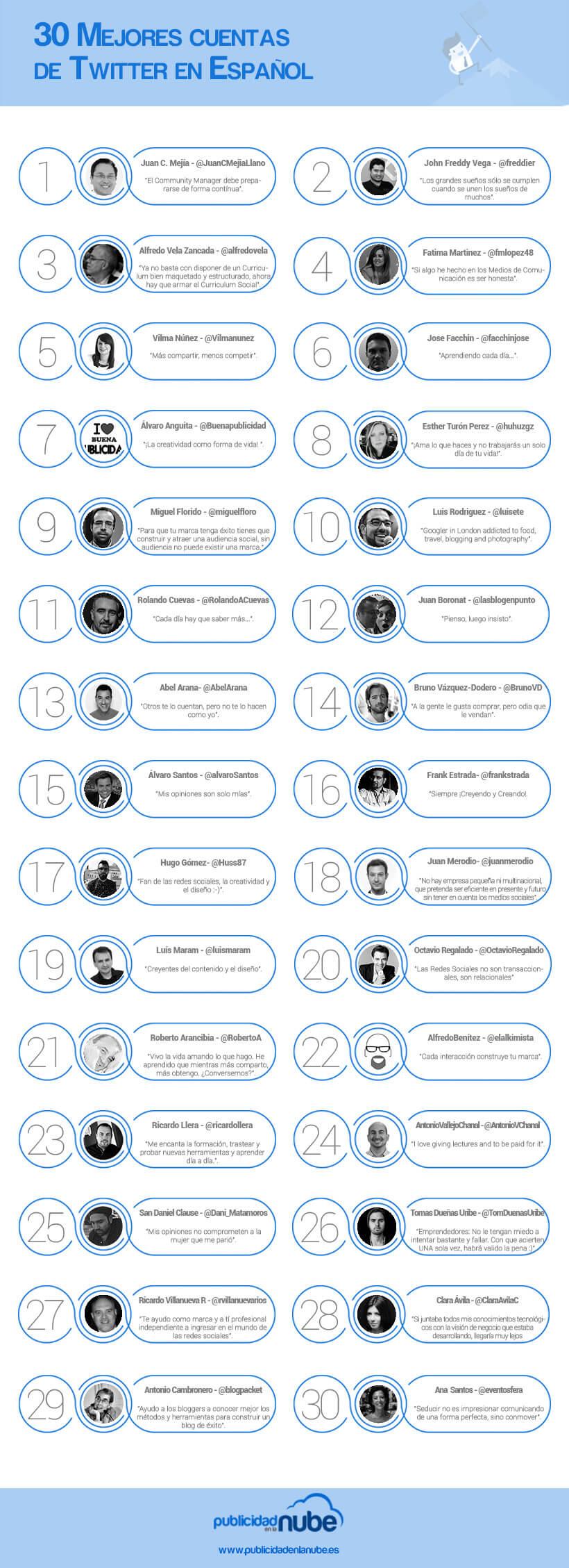 Mejores cuentas twitter en Español
